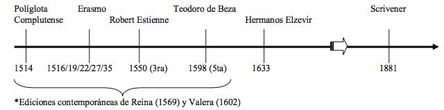 linea histórica ediciones del texto recibido
